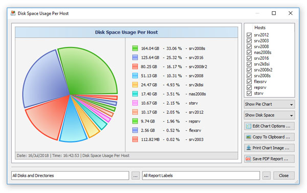 Disk Space Usage Per Host