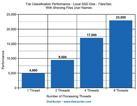File Classification Performance Results SSD Disks With Files User Names